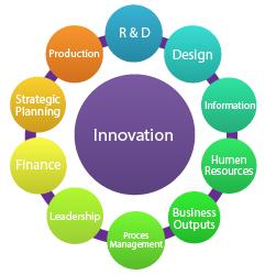 Innovation and Entrepreneurs